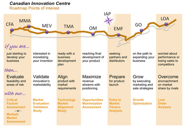 the commercialization roadmap canadian innovation centre